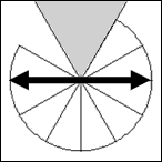 Durchmesser